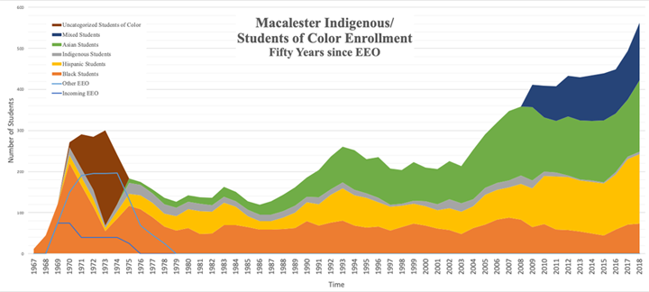 Indigenous and Students of Color Enrollment